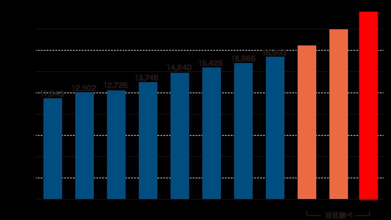 ※厚生労働省「コインオペレーションクリーニング営業施設に関する調査(施設数)